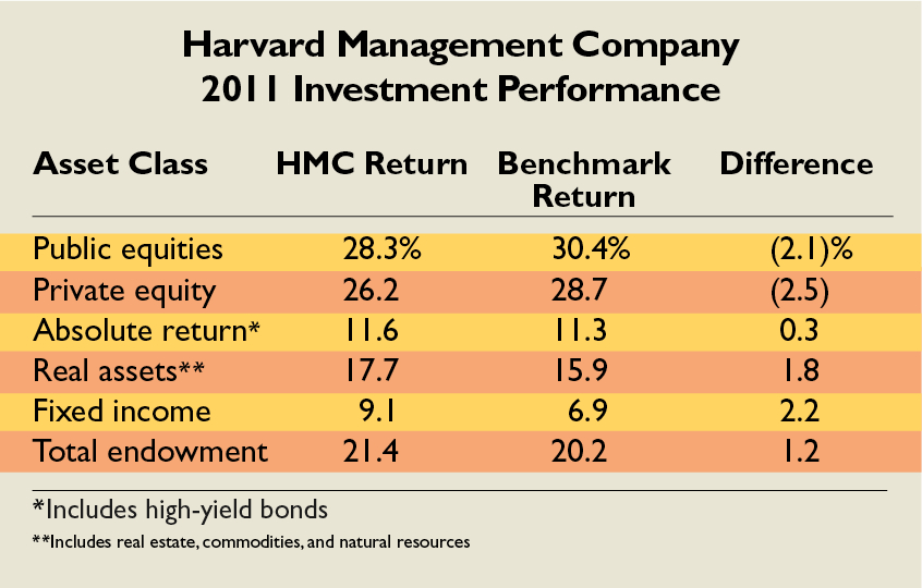 2012 Harvard endowment results:value declines to $30 7