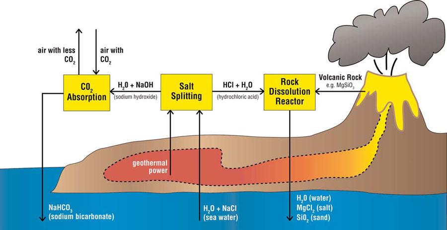 Does carbon hookup work on rocks