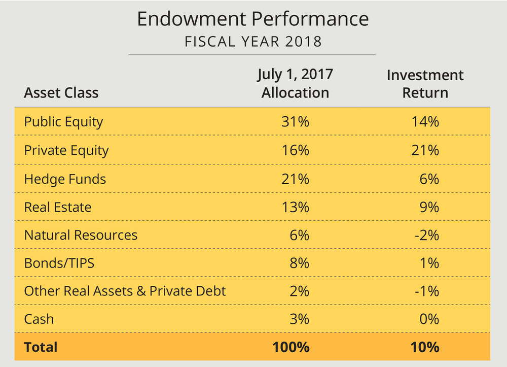A chart with fiscal year 2018 Harvard endowment allocation and returns