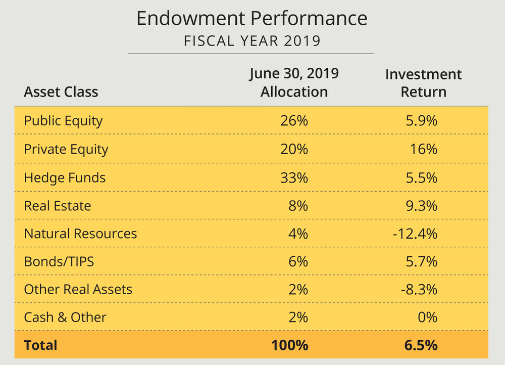 A chart with fiscal year 2019 Harvard endowment allocation and returns