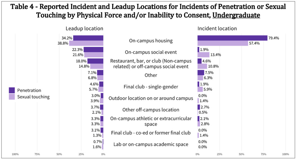 On college campuses sexual assault Women at
