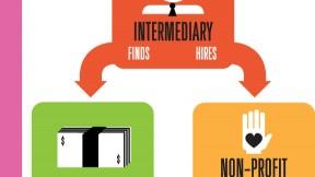 How social innovation financing works