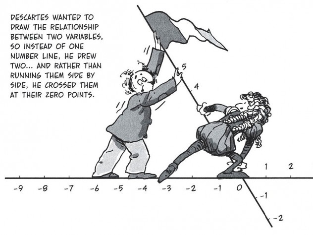 Algebra, a high-wire act for math phobics, is here rendered clearly, amusingly, and memorably.