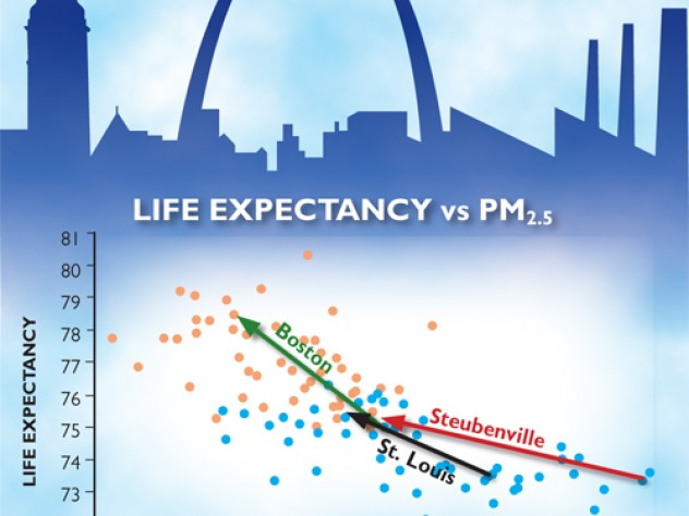 Particulate matter that is 2.5 microns or less in diameter (PM2.5), the kind emitted from smokestacks and tailpipes, is known to be especially harmful. Reductions in such pollution lead to increased life expectancy. In Boston between 1980 and 2000, for example, as PM2.5 concentrations dropped from 18 to 11 micrograms per cubic meter, local average life expectancy climbed four years. Of that increase, four-tenths of a year—or 10 percent of the total gain—was attributable to improved air quality.