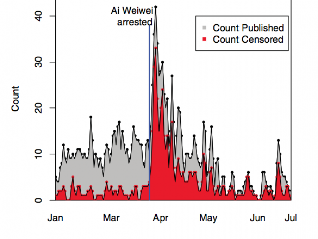 King's team observed a volume burst in social-media posts relating to Ai Weiwei following his arrest on April 3, 2011. The increase in posts was met with a sharp increase in censorship that King attributes to potential for protests and collective action in the wake of the arrest.