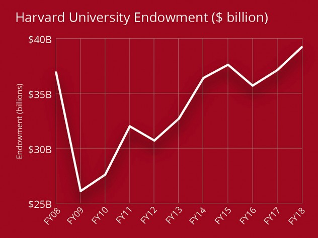 Harvard Endowment $39 2 billion on 10 percent return