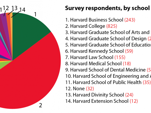 This chart shows the proportion of respondents from each school.
