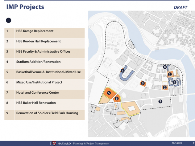 A draft of the nine proposed projects in the new IMP.