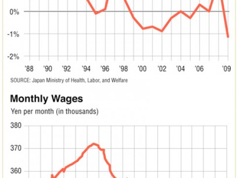 Deflation and falling wages have been features of Japan's downward economic spiral.